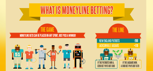 What is a Money Line Bet?